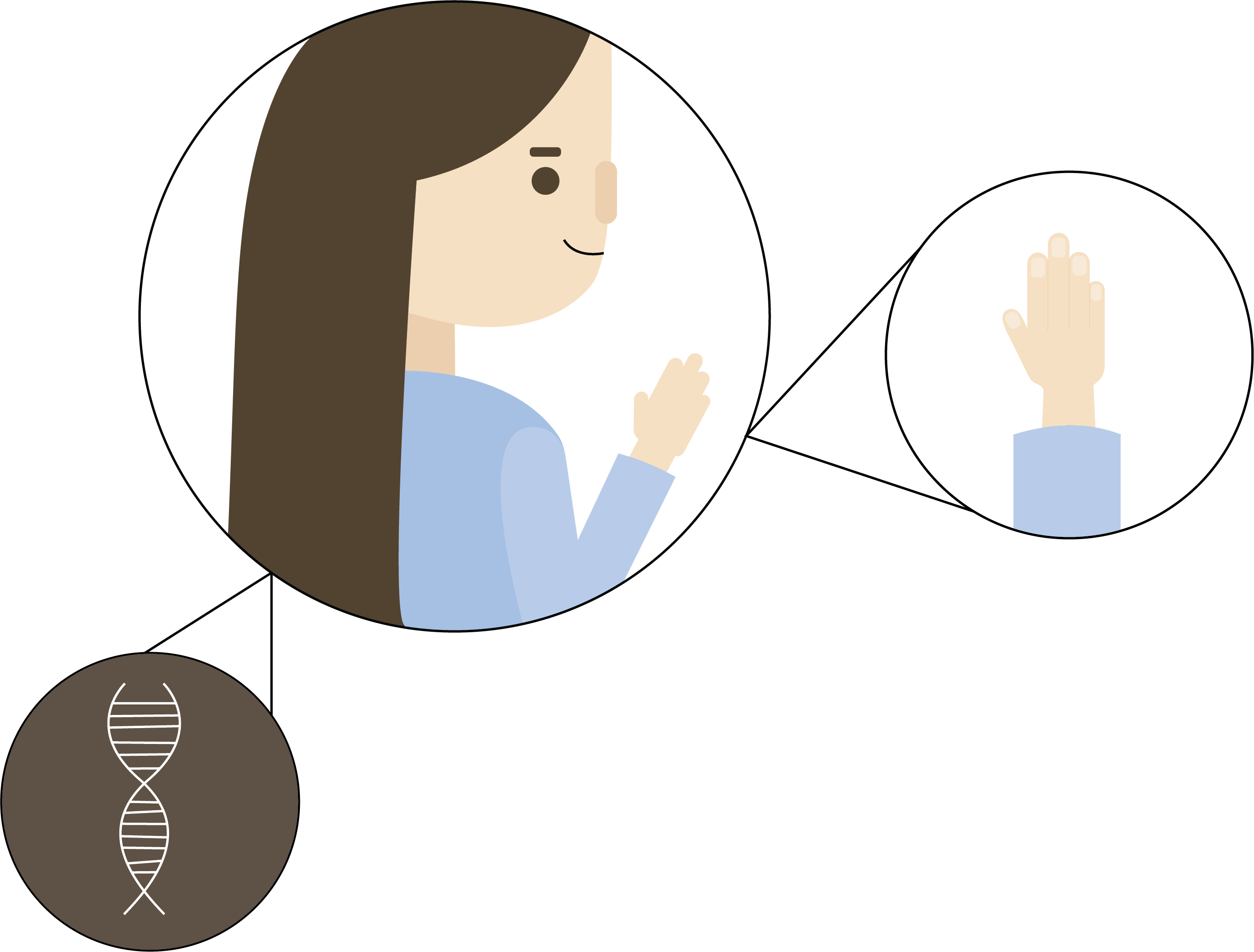 Image of a person highlighting the DNA of the hair and zooming in on her hands.